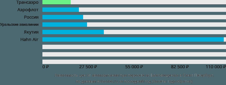 Динамика цен в зависимости от авиакомпании, совершающей перелет из Благовещенска в Санкт-Петербург