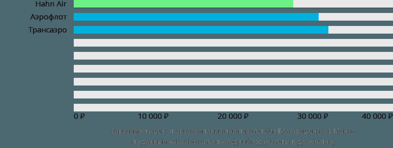 Динамика цен в зависимости от авиакомпании, совершающей перелет из Благовещенска в Минск