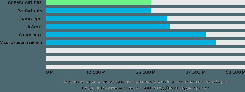 Динамика цен в зависимости от авиакомпании, совершающей перелет из Благовещенска в Новосибирск
