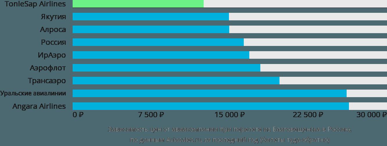 Динамика цен в зависимости от авиакомпании, совершающей перелет из Благовещенска в Россию