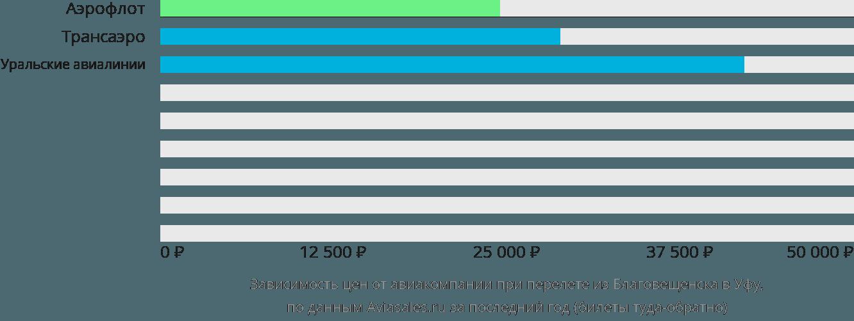 Динамика цен в зависимости от авиакомпании, совершающей перелет из Благовещенска в Уфу