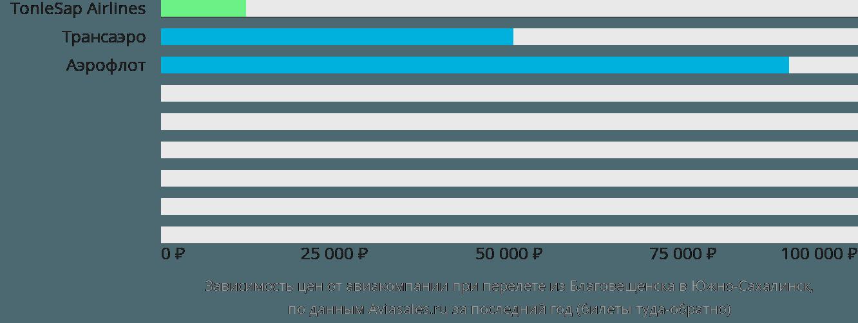 Динамика цен в зависимости от авиакомпании, совершающей перелет из Благовещенска в Южно-Сахалинск