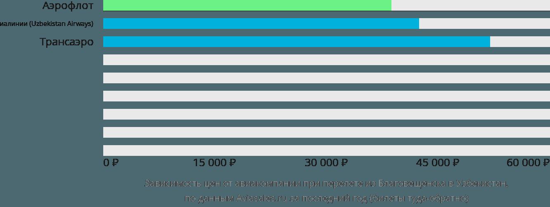 Динамика цен в зависимости от авиакомпании, совершающей перелёт из Благовещенска в Узбекистан