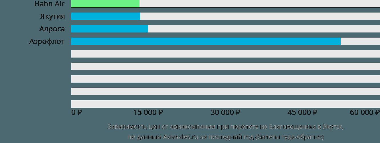 Динамика цен в зависимости от авиакомпании, совершающей перелет из Благовещенска в Якутск