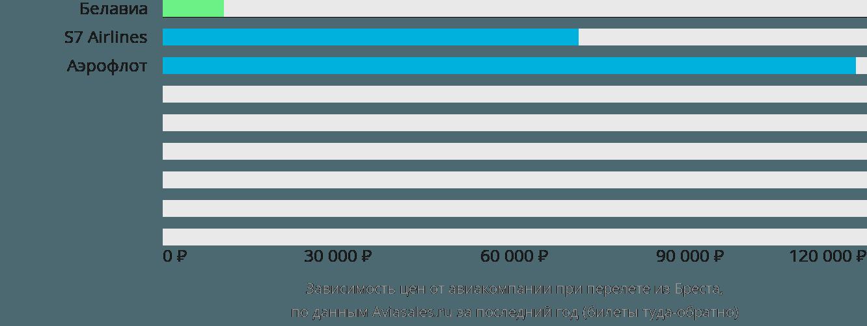 Динамика цен в зависимости от авиакомпании, совершающей перелет из Бреста