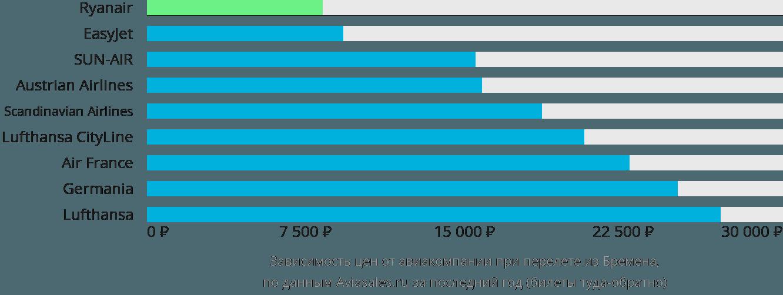 Динамика цен в зависимости от авиакомпании, совершающей перелет из Бремена
