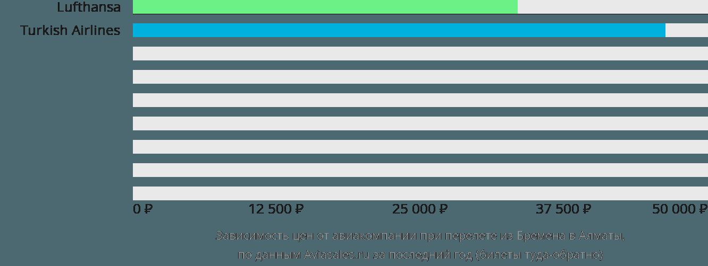 Динамика цен в зависимости от авиакомпании, совершающей перелет из Бремена в Алматы