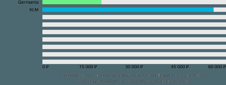 Динамика цен в зависимости от авиакомпании, совершающей перелет из Бремена в Фуэртевентуру