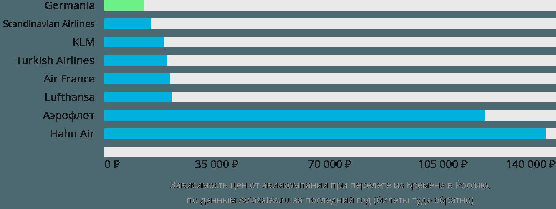 Динамика цен в зависимости от авиакомпании, совершающей перелет из Бремена в Россию