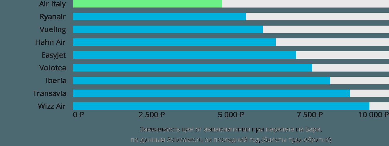 Динамика цен в зависимости от авиакомпании, совершающей перелет из Бари