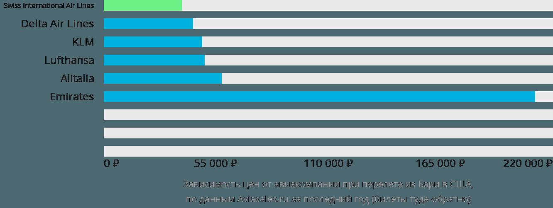 Динамика цен в зависимости от авиакомпании, совершающей перелёт из Бари в США
