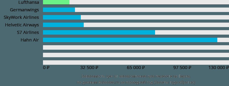 Динамика цен в зависимости от авиакомпании, совершающей перелет из Берна