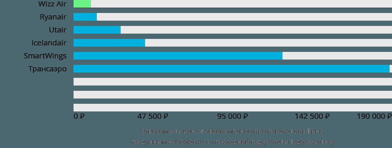Динамика цен в зависимости от авиакомпании, совершающей перелет из Брно