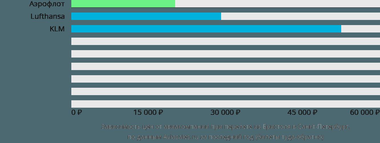 Динамика цен в зависимости от авиакомпании, совершающей перелет из Бристоля в Санкт-Петербург