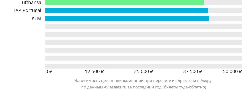 Динамика цен в зависимости от авиакомпании, совершающей перелет из Брюсселя в Аккру
