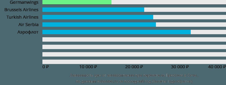 Динамика цен в зависимости от авиакомпании, совершающей перелет из Брюсселя в Сочи