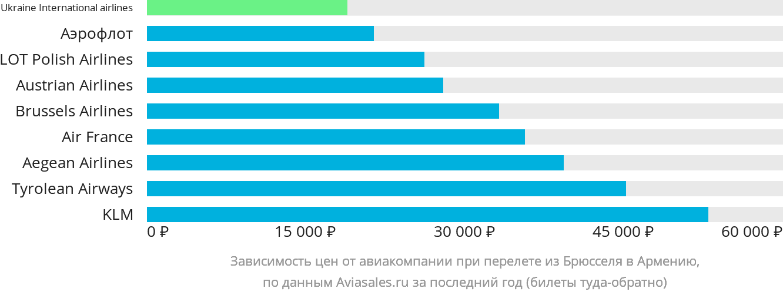 Динамика цен в зависимости от авиакомпании, совершающей перелёт из Брюсселя в Армению