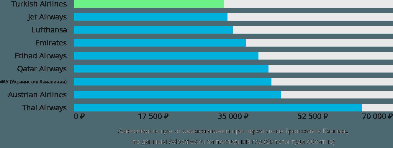 Динамика цен в зависимости от авиакомпании, совершающей перелет из Брюсселя в Бангкок