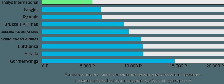 Динамика цен в зависимости от авиакомпании, совершающей перелет из Брюсселя в Германию