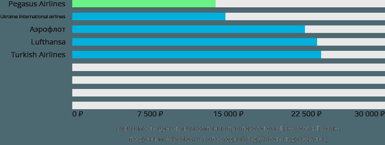Динамика цен в зависимости от авиакомпании, совершающей перелет из Брюсселя в Грузию