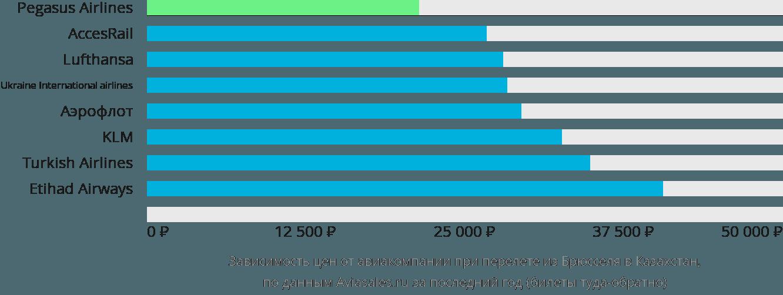 Динамика цен в зависимости от авиакомпании, совершающей перелет из Брюсселя в Казахстан