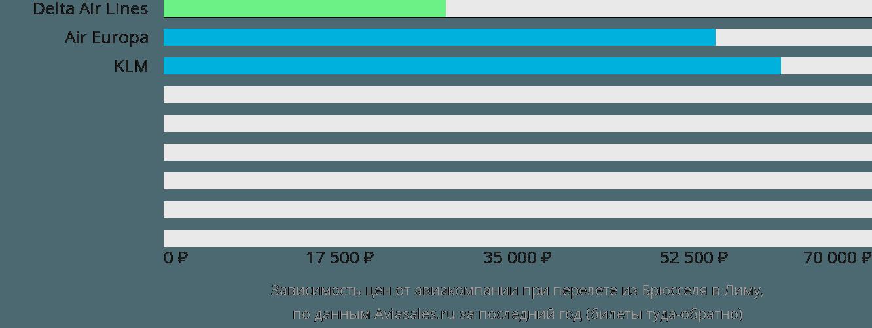 Динамика цен в зависимости от авиакомпании, совершающей перелет из Брюсселя в Лиму