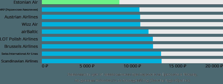 Динамика цен в зависимости от авиакомпании, совершающей перелет из Брюсселя в Москву