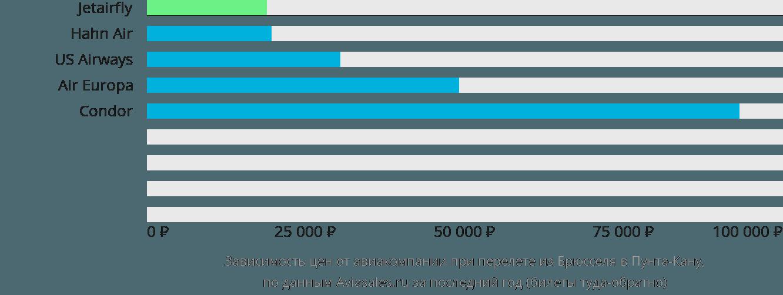 Динамика цен в зависимости от авиакомпании, совершающей перелет из Брюсселя в Пунта-Кану