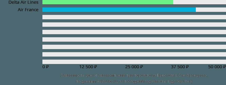 Динамика цен в зависимости от авиакомпании, совершающей перелет из Брюсселя в Сан-Франциско