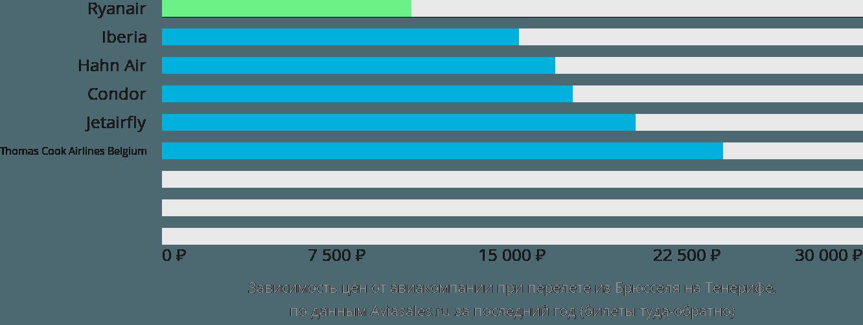 Динамика цен в зависимости от авиакомпании, совершающей перелет из Брюсселя на Тенерифе
