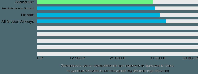 Динамика цен в зависимости от авиакомпании, совершающей перелет из Брюсселя в Токио