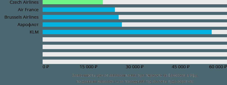 Динамика цен в зависимости от авиакомпании, совершающей перелет из Брюсселя в Уфу