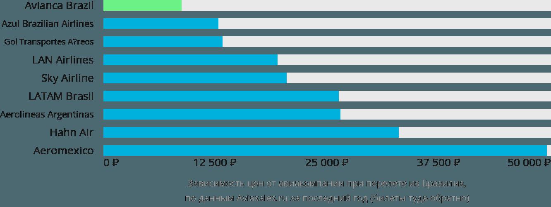 Динамика цен в зависимости от авиакомпании, совершающей перелет из Бразилиа
