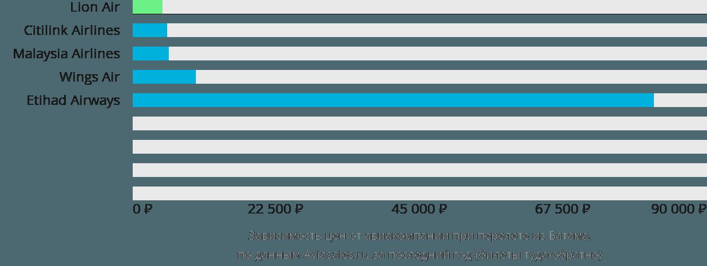 Динамика цен в зависимости от авиакомпании, совершающей перелет из Батама