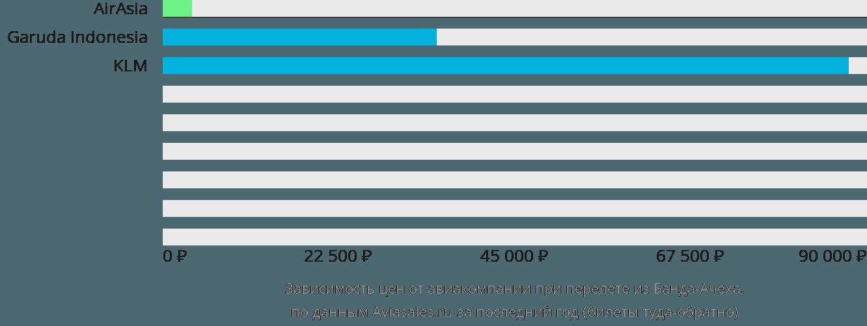 Динамика цен в зависимости от авиакомпании, совершающей перелет из Банда-Ачеха
