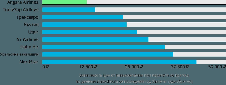Динамика цен в зависимости от авиакомпании, совершающей перелет из Братска