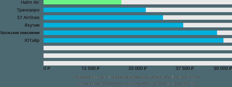 Динамика цен в зависимости от авиакомпании, совершающей перелет из Братска в Сочи