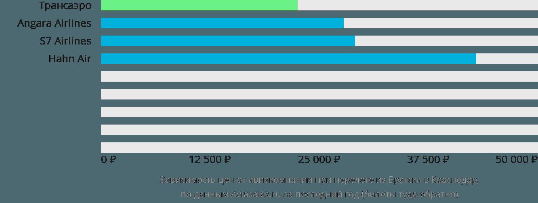 Динамика цен в зависимости от авиакомпании, совершающей перелет из Братска в Краснодар