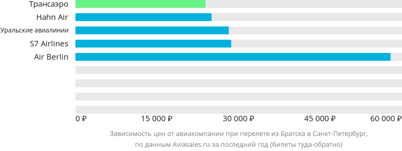 Динамика цен в зависимости от авиакомпании, совершающей перелет из Братска в Санкт-Петербург