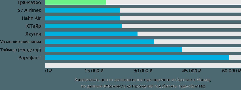 Динамика цен в зависимости от авиакомпании, совершающей перелет из Братска в Москву
