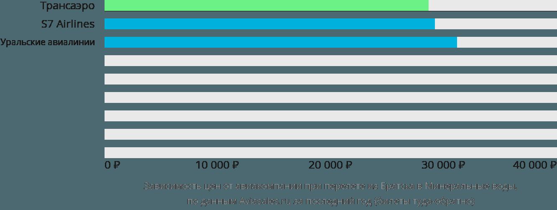 Динамика цен в зависимости от авиакомпании, совершающей перелет из Братска в Минеральные воды