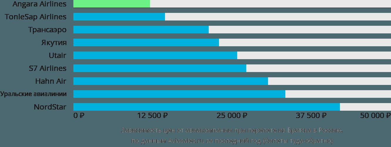 Динамика цен в зависимости от авиакомпании, совершающей перелет из Братска в Россию