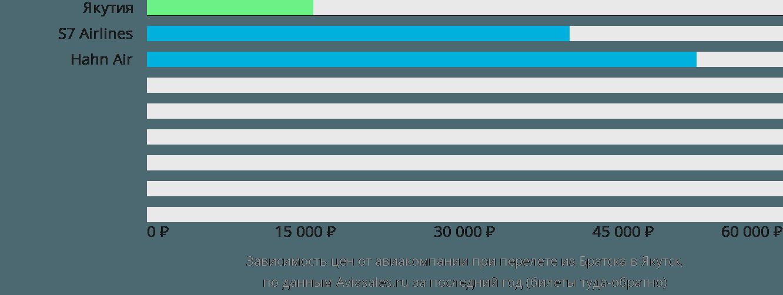 Динамика цен в зависимости от авиакомпании, совершающей перелет из Братска в Якутск