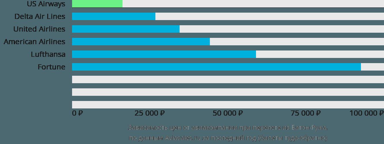Динамика цен в зависимости от авиакомпании, совершающей перелет из Батон-Ружа