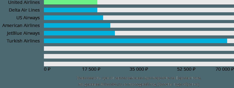 Динамика цен в зависимости от авиакомпании, совершающей перелет из Берлингтона