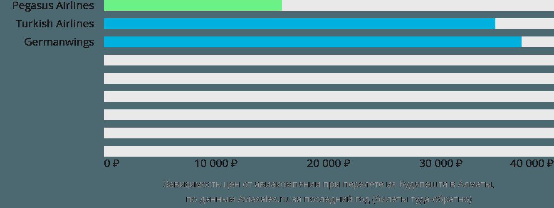 Динамика цен в зависимости от авиакомпании, совершающей перелет из Будапешта в Алматы