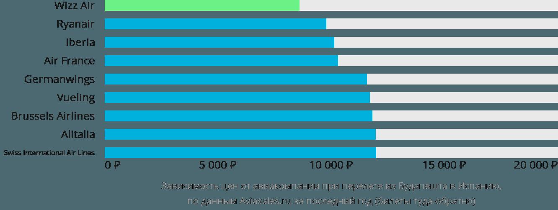 Динамика цен в зависимости от авиакомпании, совершающей перелёт из Будапешта в Испанию