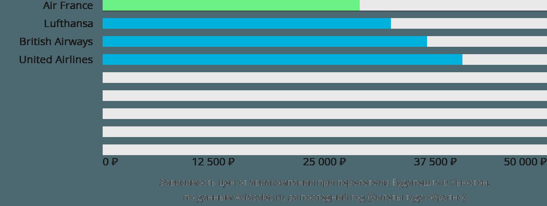 Динамика цен в зависимости от авиакомпании, совершающей перелет из Будапешта в Хьюстон