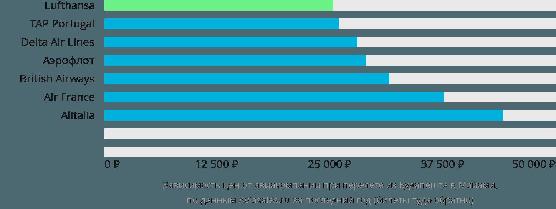 Динамика цен в зависимости от авиакомпании, совершающей перелет из Будапешта в Майами