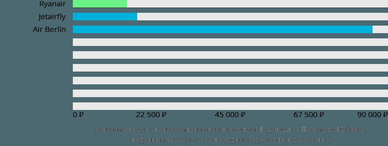 Динамика цен в зависимости от авиакомпании, совершающей перелет из Будапешта в Пальма-де-Майорку